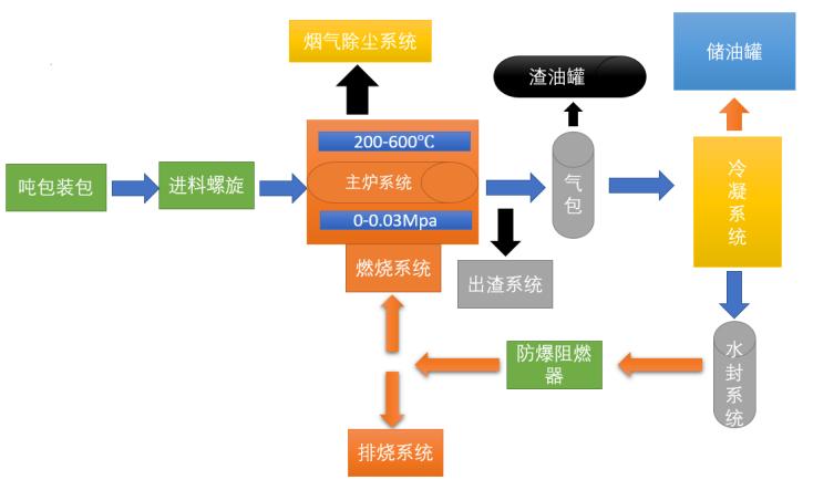 油泥炼油设备布局图